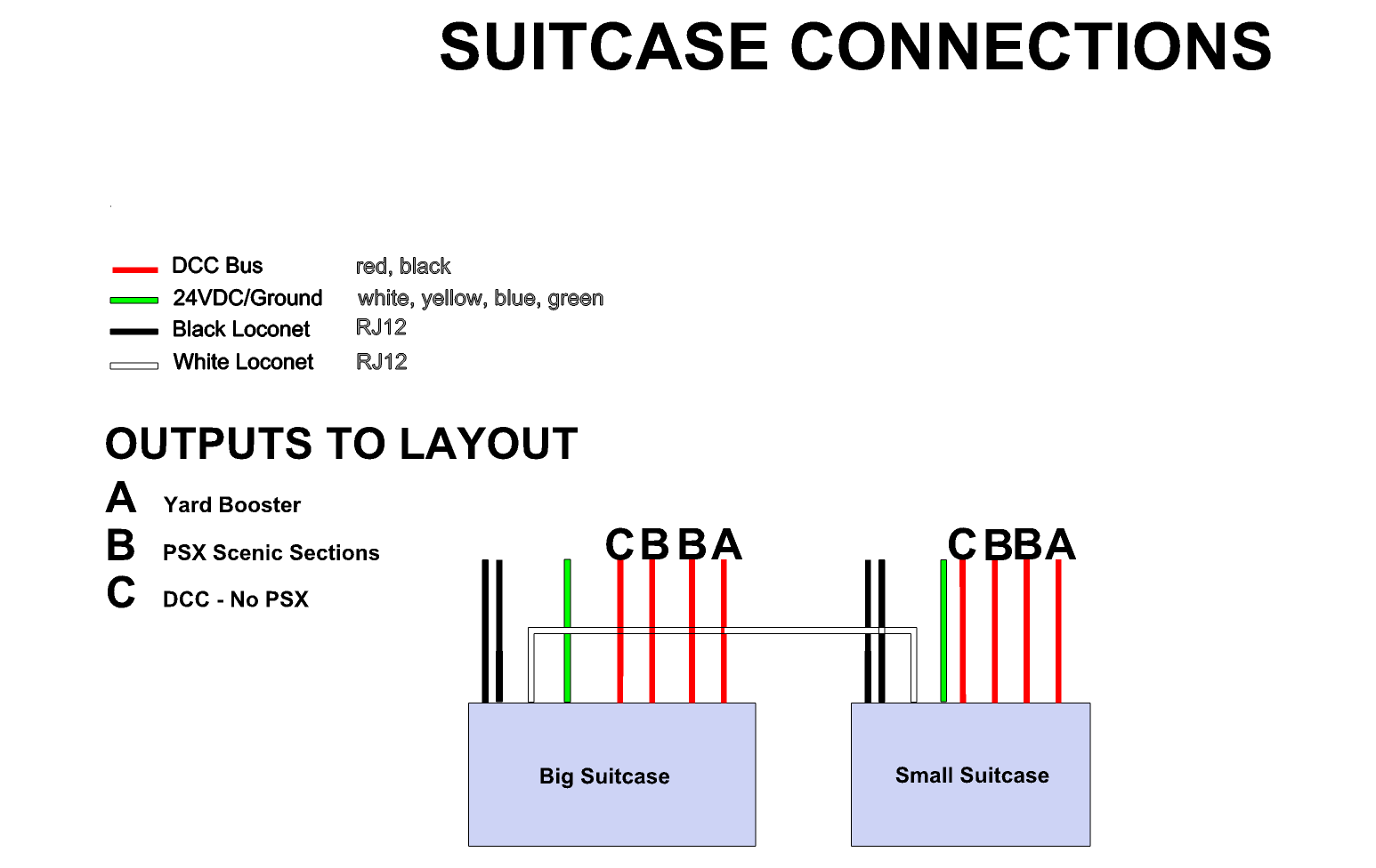 Diagram of the suitcase connections